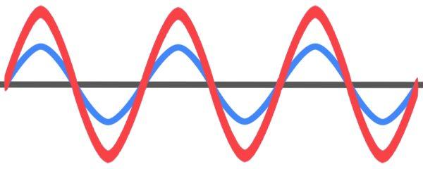音圧の音波の違い