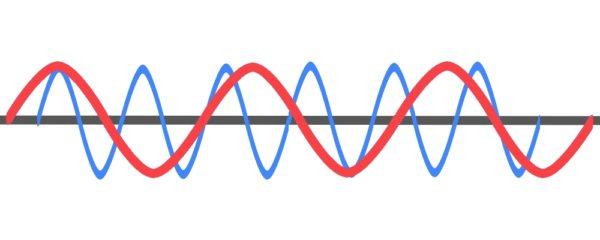 周波数の音波の違い