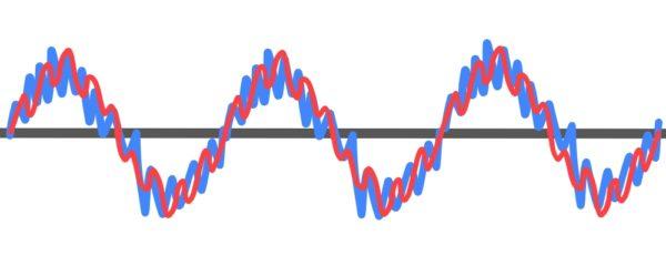 音色の音波の違い